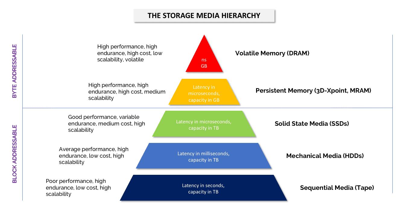 The Storage Media Hierarchy