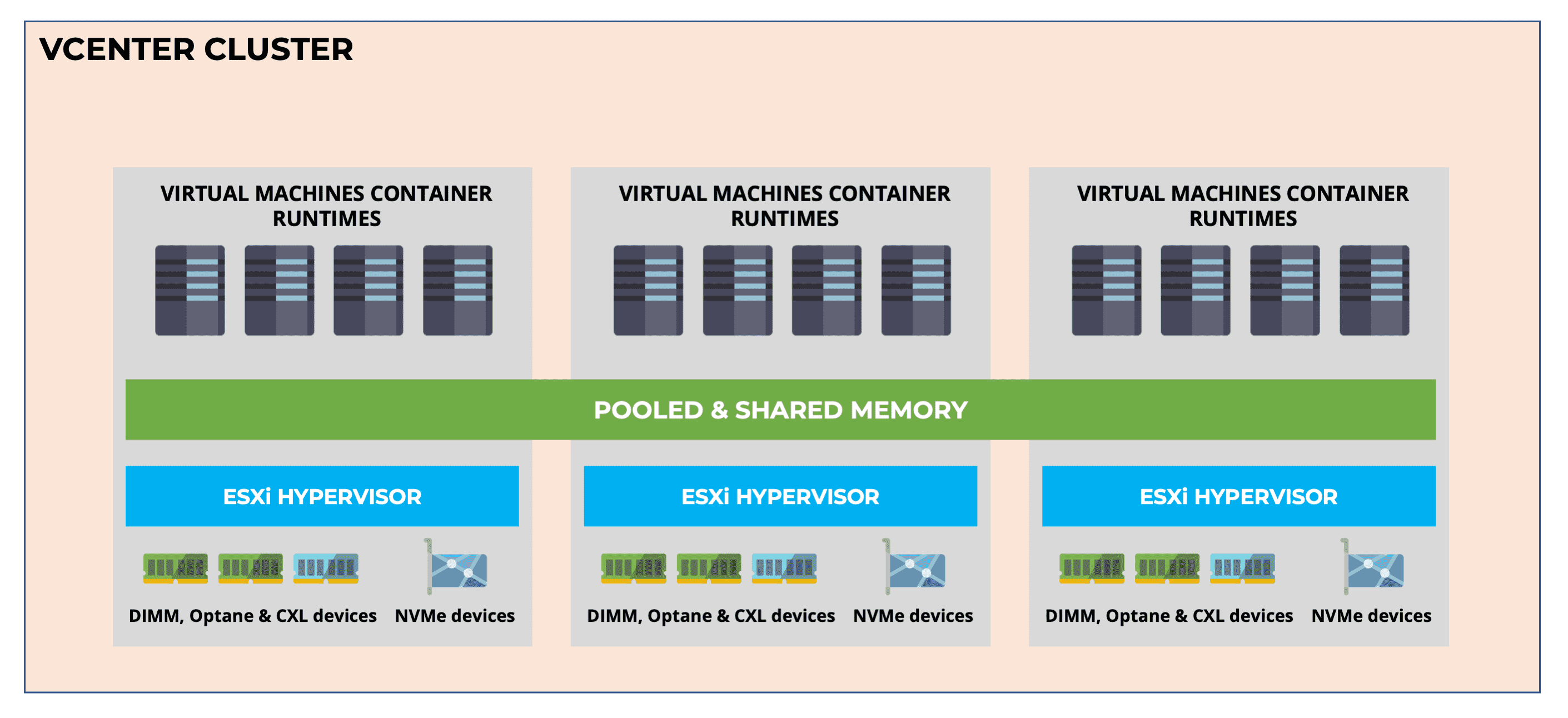 VMworld 2021 – Initial Thoughts on Project Capitola