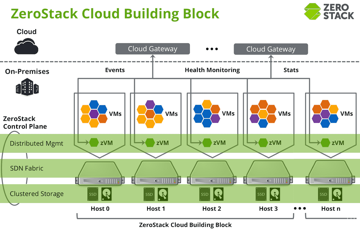 ZeroStack – A Better Way to do OpenStack