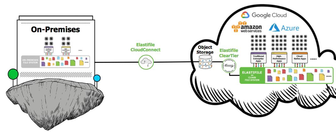 Elastifile Cloud File Service Now Available on Google Cloud