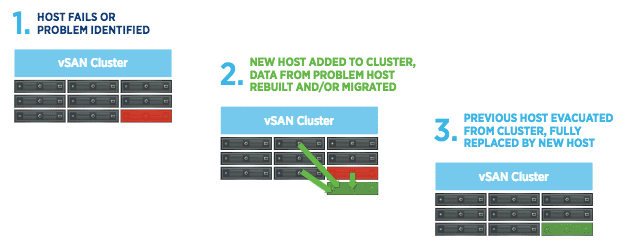 Cluster failure modes with VSAN for data recovery.
