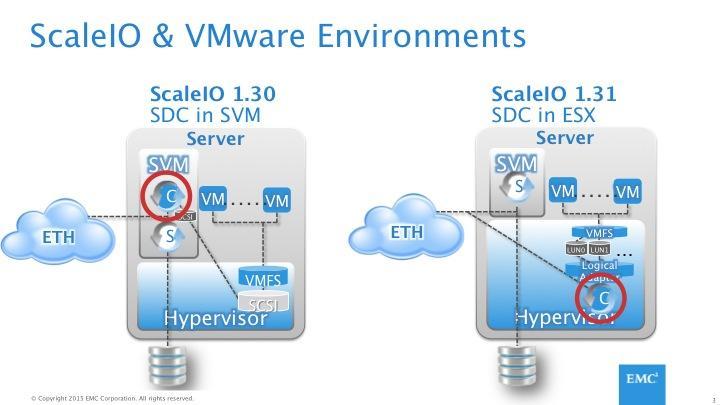 EMC, ScaleIO and The VMkernel