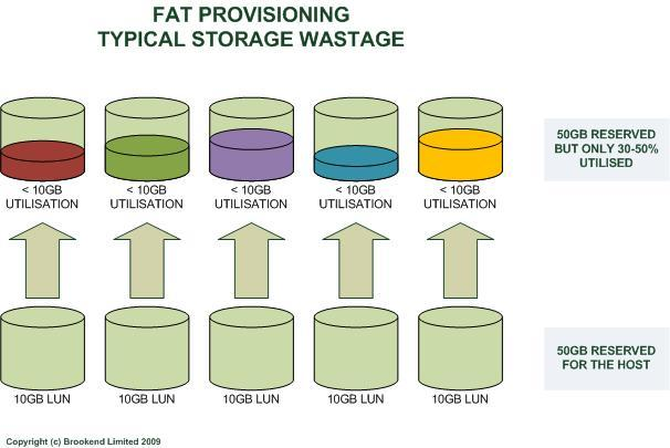 Enterprise Computing: Why Thin Provisioning Is Not The Holy Grail for Utilisation