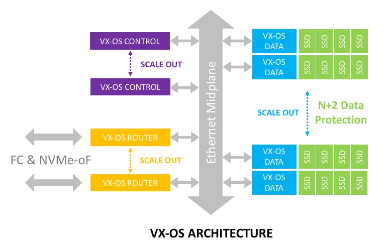 Vexata VX-100 Architecture