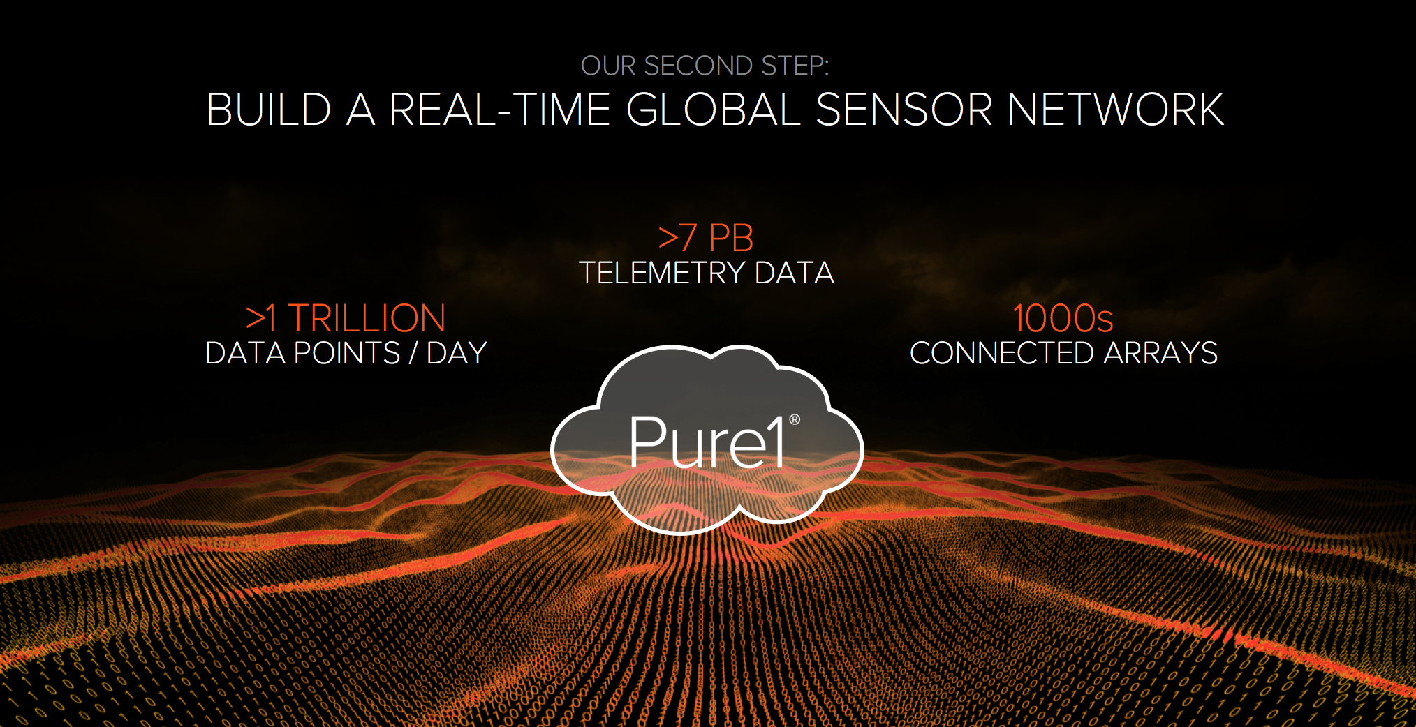Pure1 META – Analytics for Pure Storage Arrays