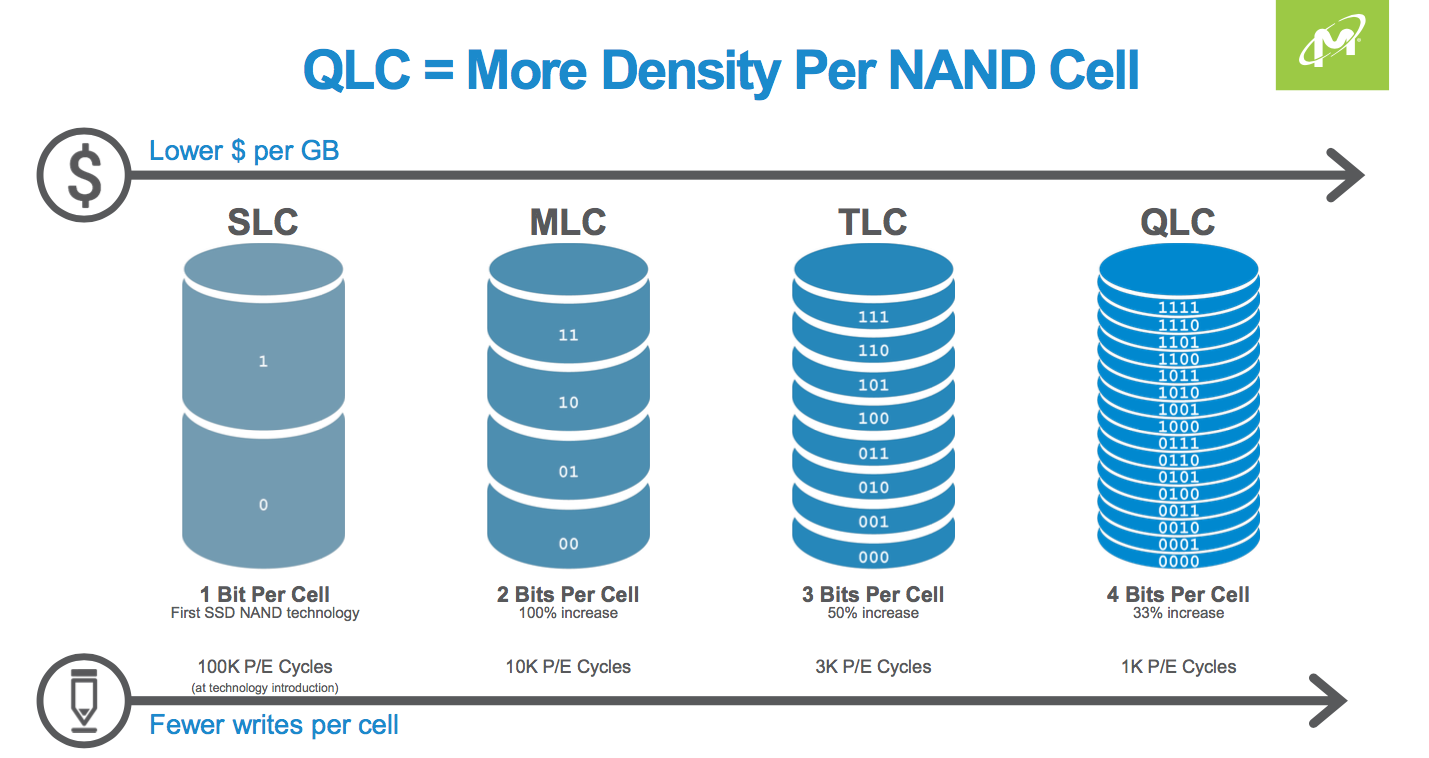 QLC NAND - What can we expect from the technology? - Architecting IT
