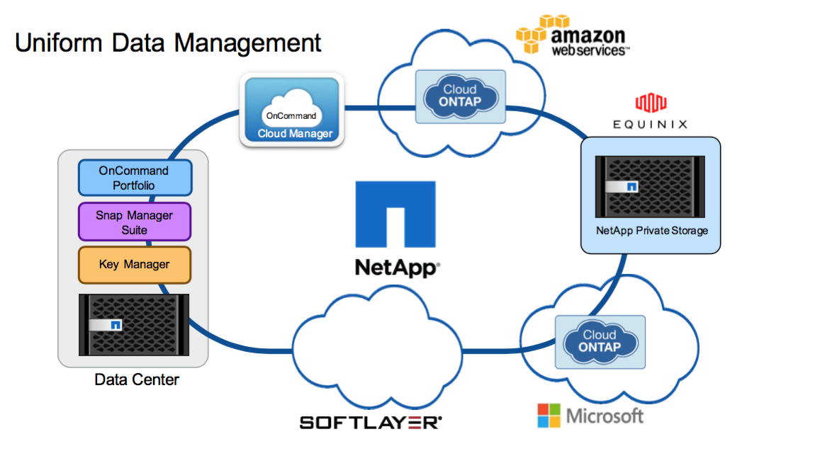 Azure NetApp Files goes GA