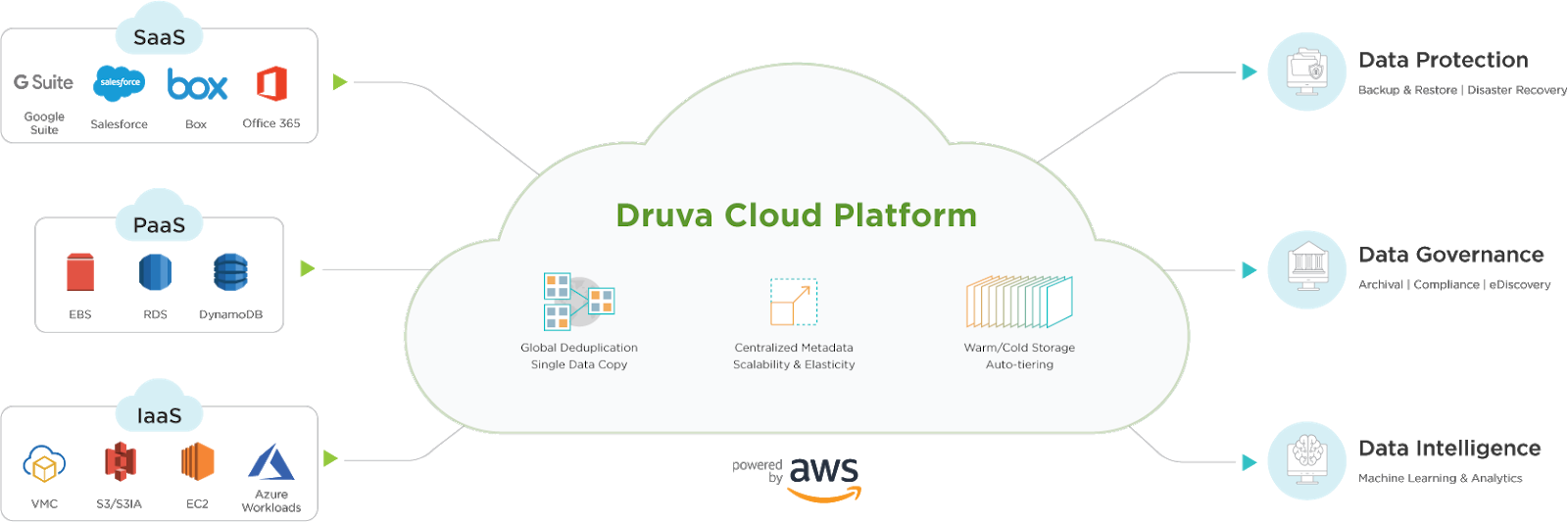 Image showing the Druva Cloud Platform.